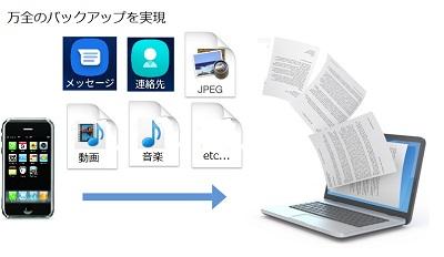 SmartPhoneほいほい Ver2 03